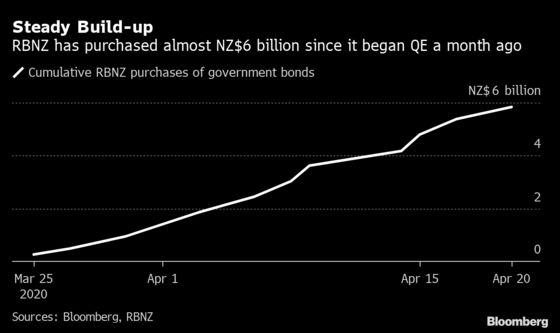 Debt Monetization Creeps Closer by the Day in New Zealand