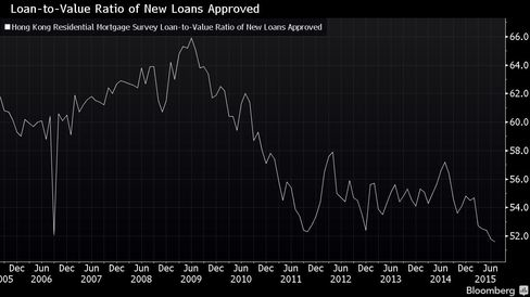 Loan-to-Value Ratios on New Loans at Decade Low