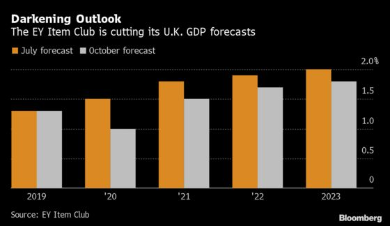 U.K. Set for Slowest Growth in a Decade in 2020, Item Club Says