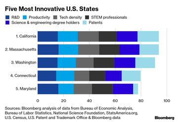 California Is No  1, Massachusetts No  2 in U S  Innovation