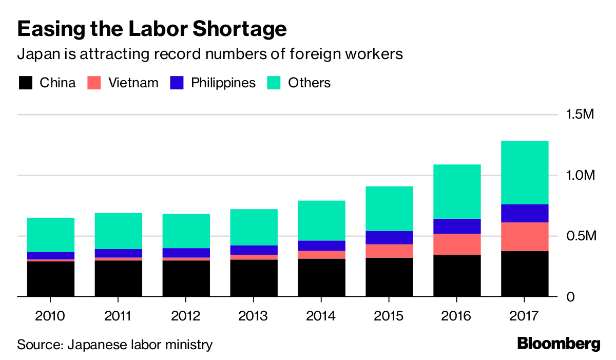 Japan Races to Let in Foreign Workers as Labor Shortage Bites
