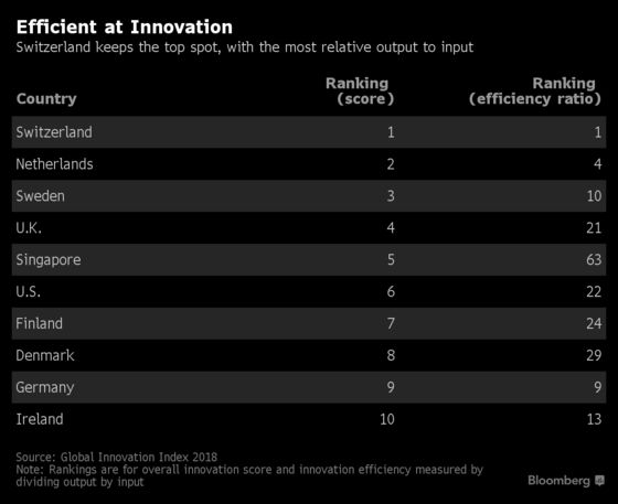 World's Top Innovation Economies Aren't Getting Money's Worth