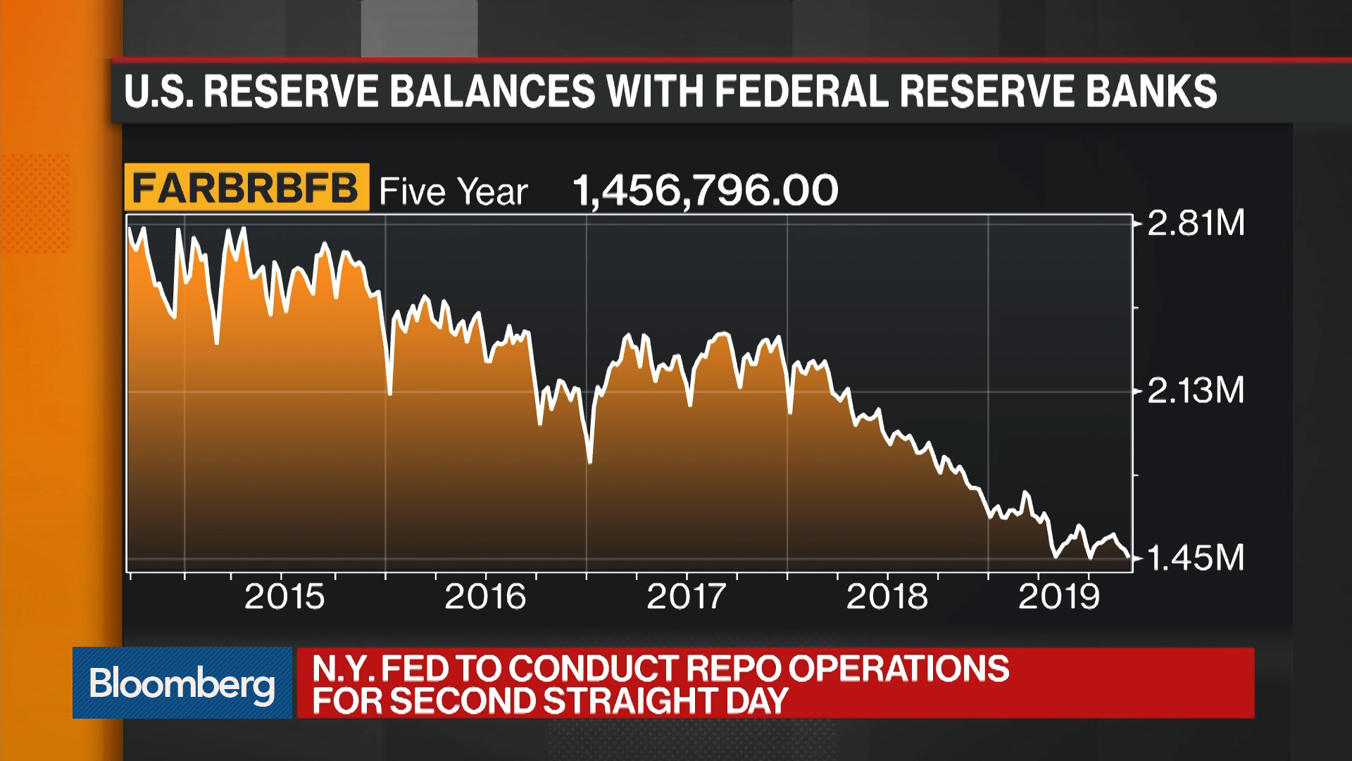NY Fed Will Conduct Repo Operations For Second Straight Day