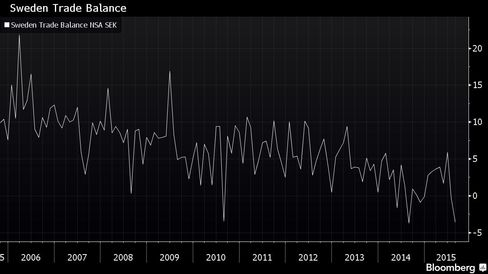 Graph of Swedish trade balance over past 10 years.