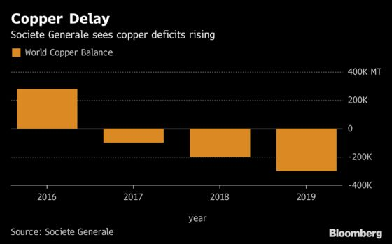 Top Copper Miner Almost Sold Out on Strong China Demand