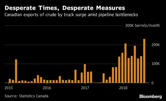 Canadian Producers Turn to Oil Trucks as Supply Glut Grows