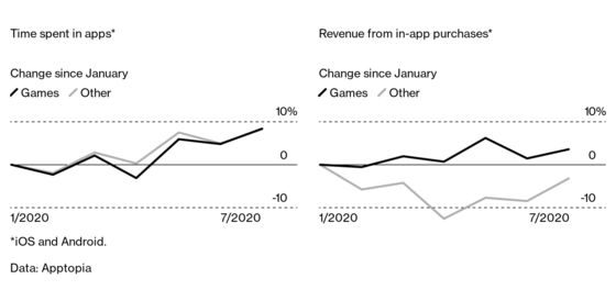 Video Game Numbers Show an Industry's All-Out Growth
