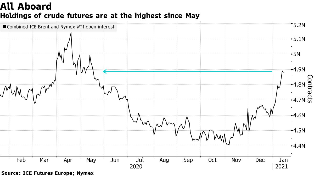 Holdings of crude futures are at the highest since May