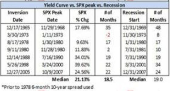 Inverted Yield Curve Is No Death Sentence for Stock Market