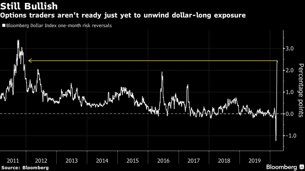 Options traders aren't ready just yet to unwind dollar-long exposure