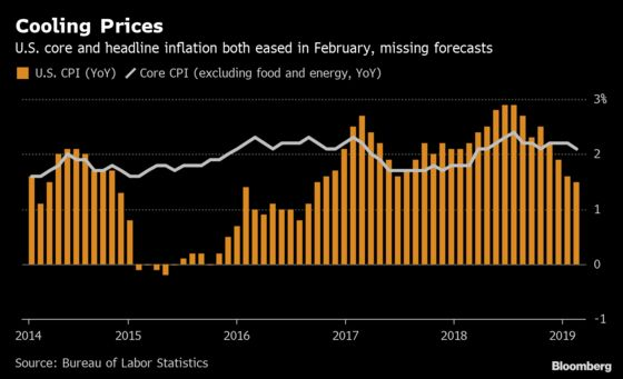 U.S. Core Inflation Unexpectedly Cools on Autos, Drug Prices