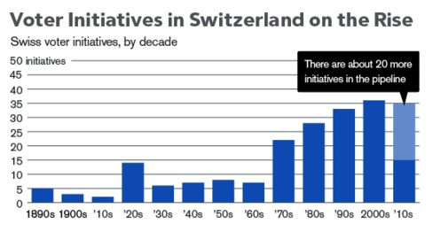 Swiss Voter Initiatives