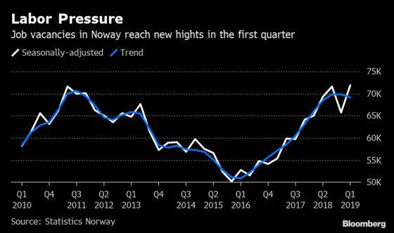 Norway's Job Vacancies Increase to Highest This Decade