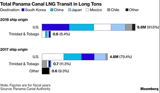 Panama Canal Opens Way for More LNG Tankers With U.S. Exports Rising