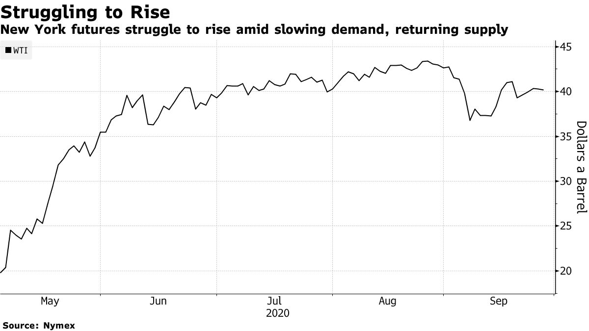New York futures struggle to rise amid slowing demand, returning supply