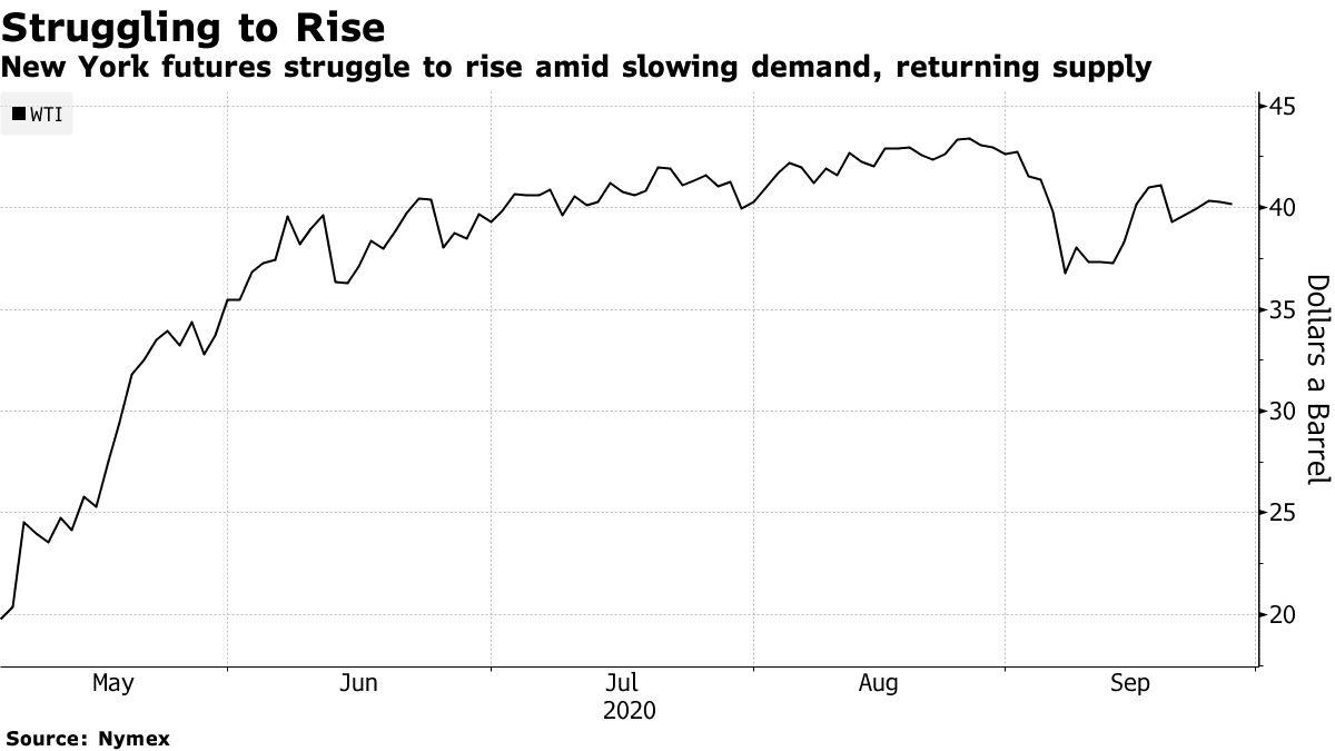New York futures struggle to rise amid slowing demand, returning supply