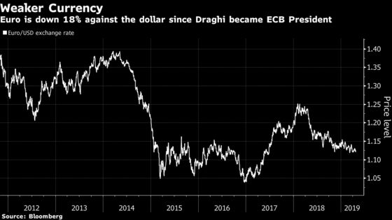 UBS Predicts Euro Appreciation No Matter Who Takes Over ECB Helm