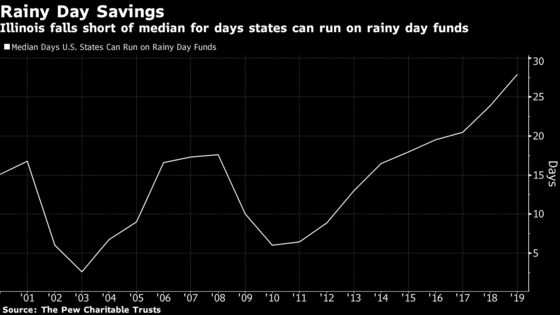 Illinois Rainy Day Fund Almost Nil While Other States Hit Record