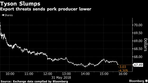 Pork Producers Face Pain From Mexico's Tariff Retaliation Plan