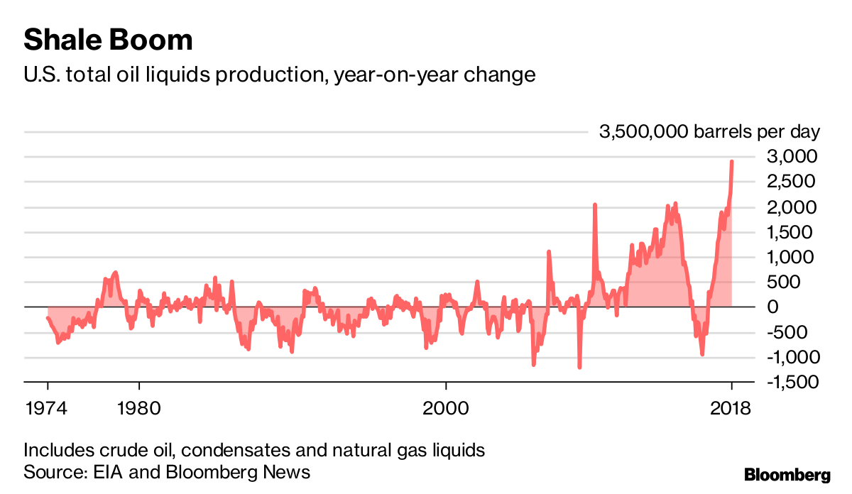 OPEC's Worst Nightmare: Permian Is About to Pump a Lot More
