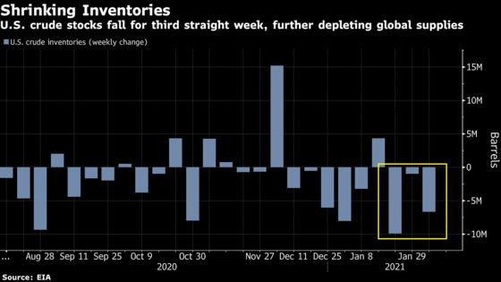 Oil Extends Longest Rally in 2 Years With U.S. Supplies Dropping