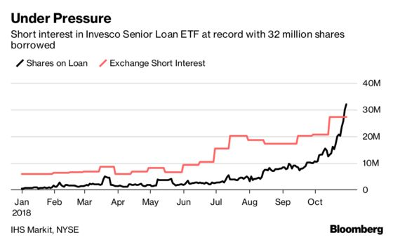 ETF Investors Start to Heed Warnings About Leveraged Loans