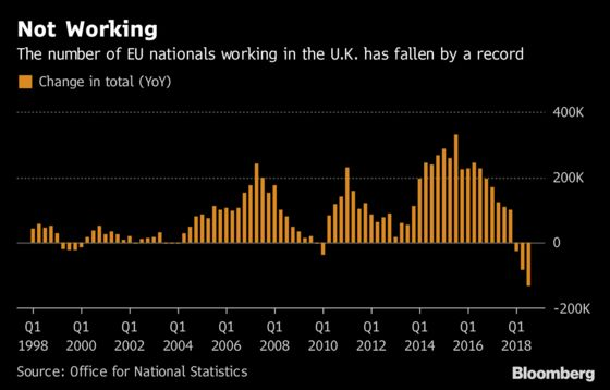 Brexit Impacts U.K. Job Market as EU Workers Fall by Record