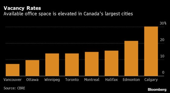 Office Vacancies in Canada Reach Highest Level Since 1994