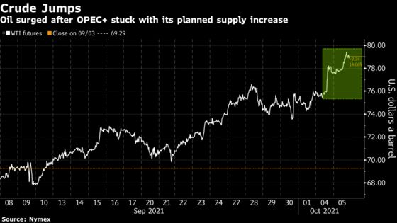 Oil Builds on Seven Year-High Amid Global Energy Shortages