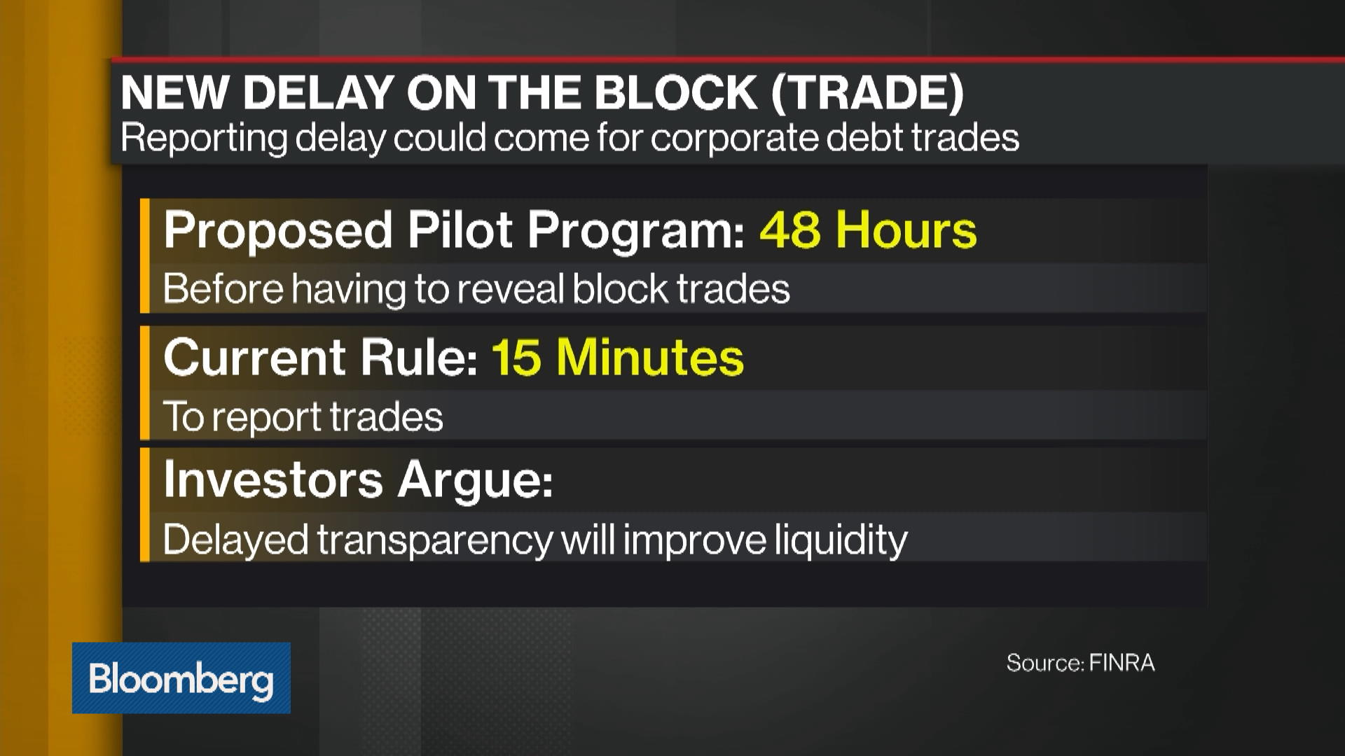 48-Hour Reporting Delay Could Be Coming for Corporate Debt