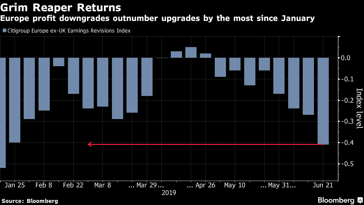 Europe profit downgrades outnumber upgrades by the most since January