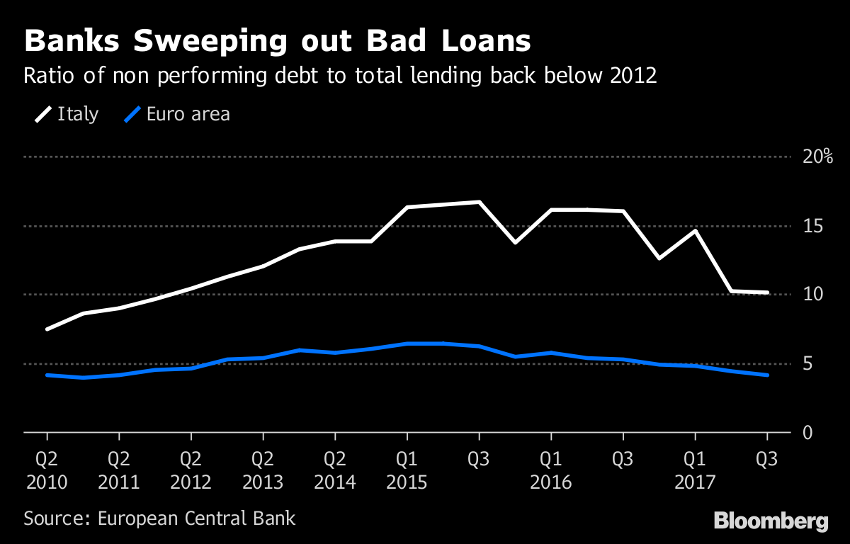 Banks Sweeping out Bad Loans       Ratio of non performing debt to total lending back below 2012               Source European Central Bank