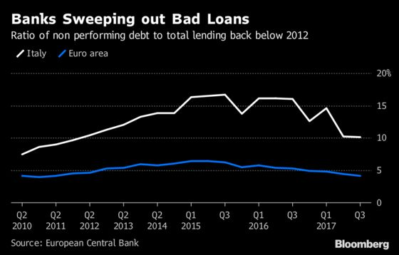 What Italian Banks Have Learned From 2011 Blow-Up in Four Charts