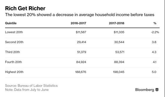 Household Income and Spending Rose for All But the Lowest Earners