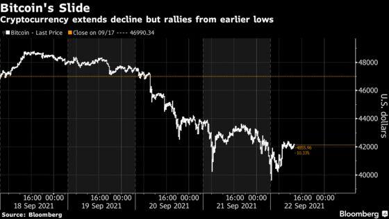 Bitcoin Rallies Amid Risk-On Market Mood After Dip Below $40,000