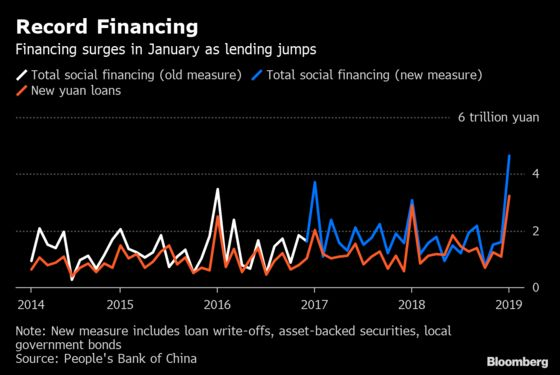 China Credit Growth at Record in January Amid Seasonal Surge