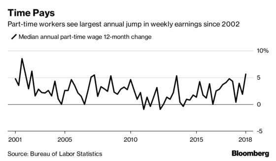 Part-Time Pay Is Rising at the Sharpest Annual Pace Since 2002