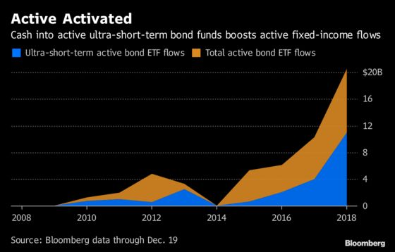 ETF Buyers Race to Short-Term Treasuries as Yield Curve Flattens