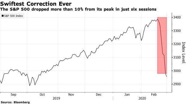 L'S & P 500 è sceso di oltre il 10% dal suo picco in sole sei sessioni