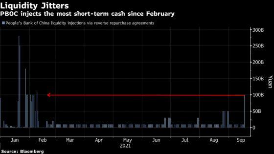 China Adds $14 Billion Cash as Evergrande's Pain Roils Markets