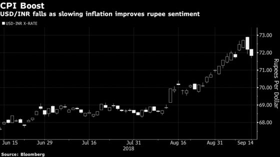 Rupee Rallies With Bonds as CPI Eases, Support Measures Expected