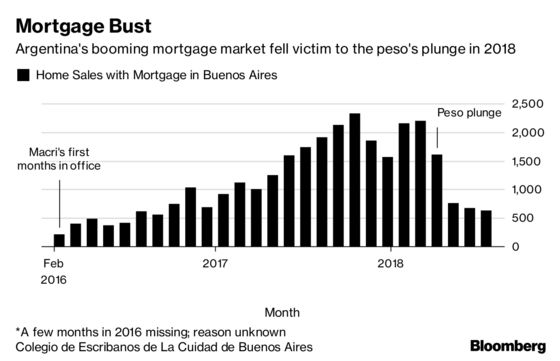 The World's Worst Currency Is Shattering Home Buyers' Dreams