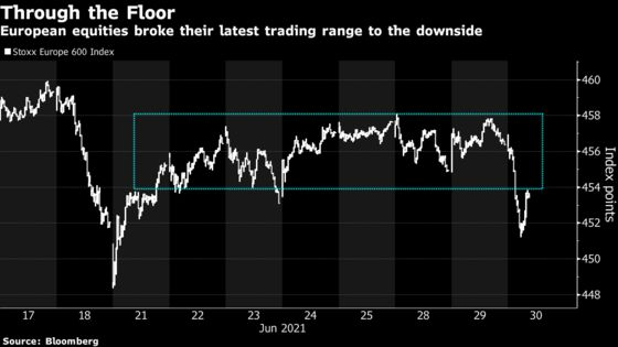 European Shares Decline With Cyclicals Hit by Delta Strain Woes