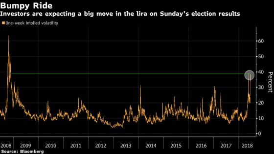 Turkish Lira Traders Brace for a Tumultuous Week After Elections
