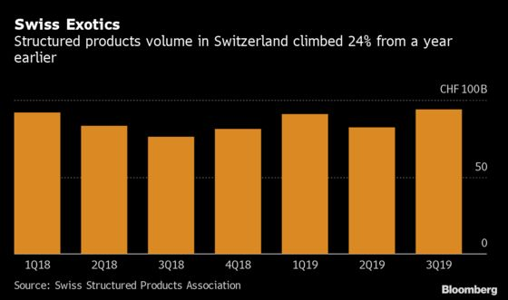 A Swiss Bank Is Selling Rich Clients an Exotic U.S. Election Bet
