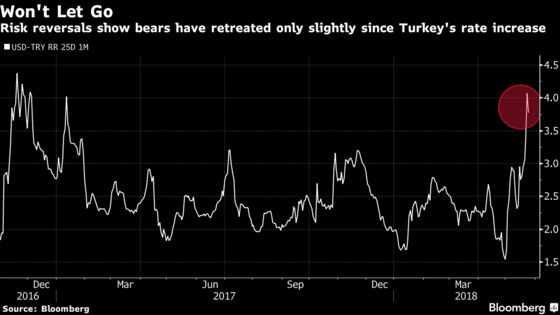 Lira Drops as Turkey's Emergency Rate Hike Seen as Temporary Fix
