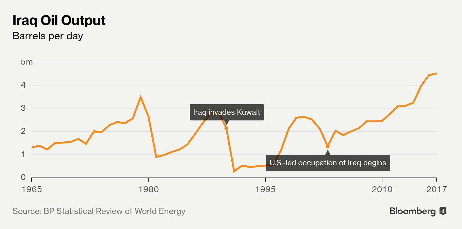 Iraq Is Finally Pumping Enough Oil to Flex Its Muscles in OPEC
