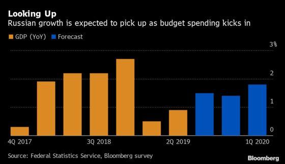 Kremlin Shift from Austerity Stokes Hopes of Growth Pickup