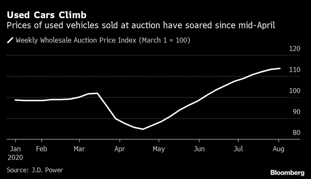 The Used-Car Prices Trump Is Crowing About Continue to Rise