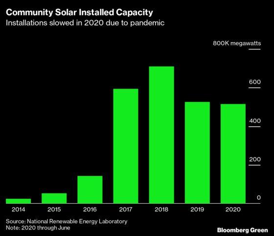 Solving America's Solar Inequality Starts In the Neighborhood